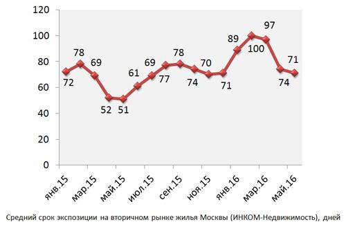 Итоги мая на вторичном рынке жилья: покупательский спрос в 1,5 раза превысил показатели прошлого года